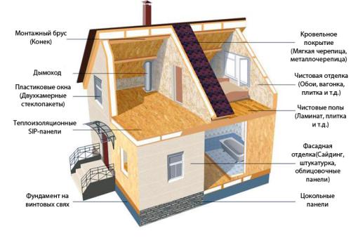 Этапы строительства каркасных домов из СИП