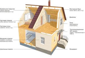Сравнение каркасных и СИП домов