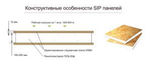 Свойства СИП панелей