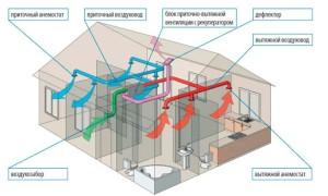 Вентиляция дома из СИП панелей